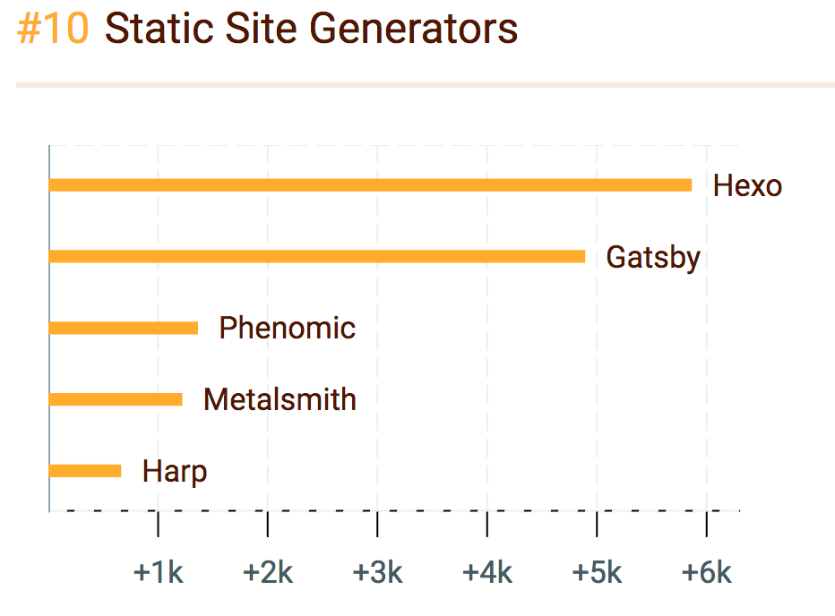 Rising static site generators